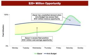 Source: Avis Investor Presentation